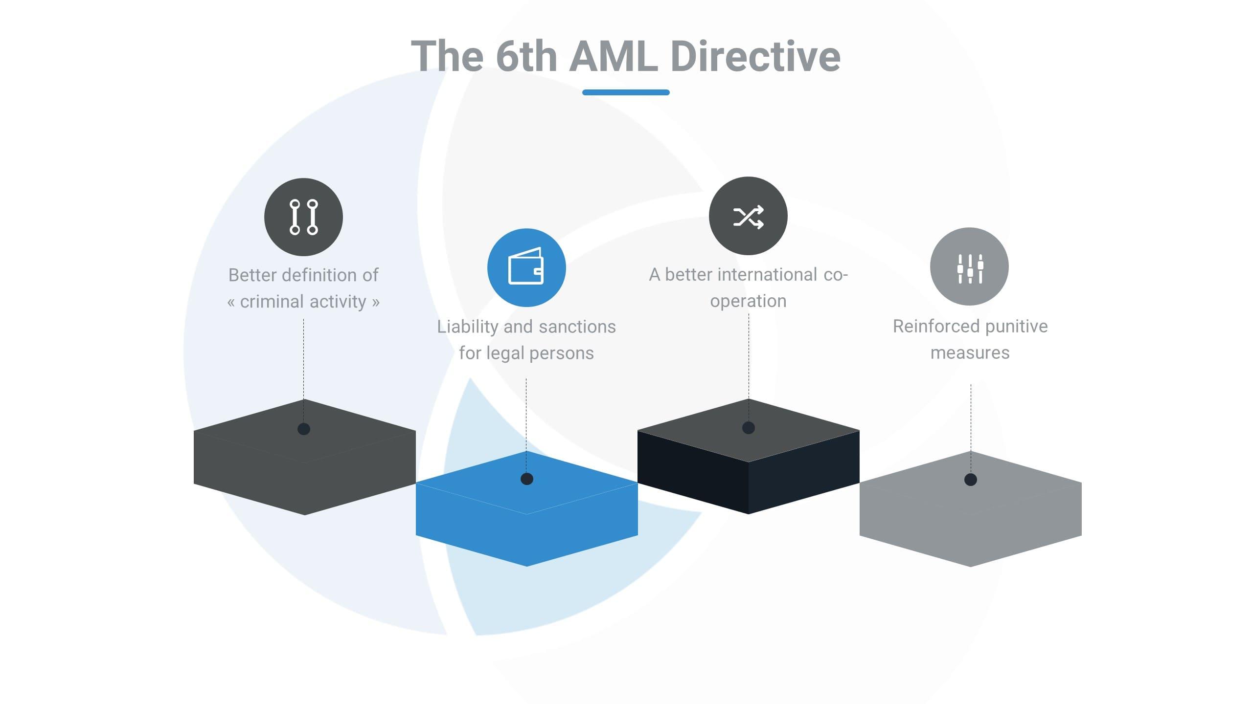 6th AML Directive
