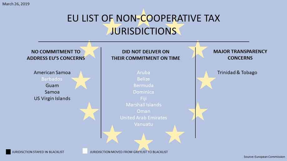 EU tax havens