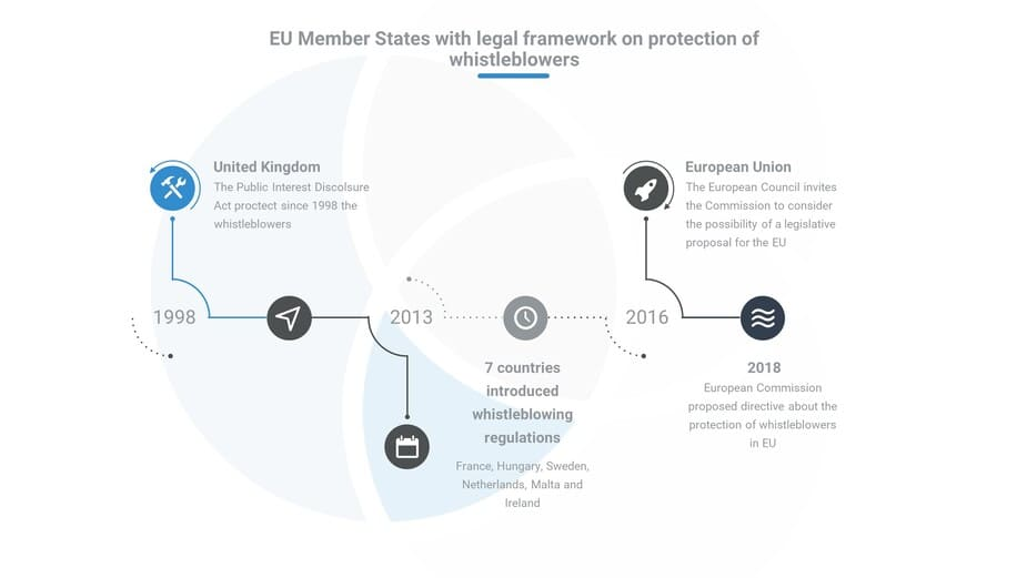 Protection des dénonciateurs Directive de l'UE