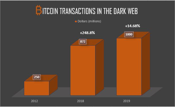 Bitcoin transactions trend in the dark web