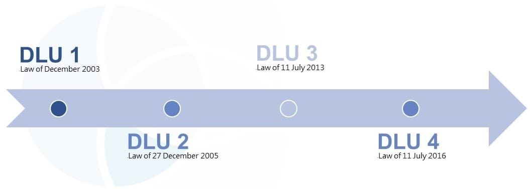 DLU Fiscal Regularisation Timeline