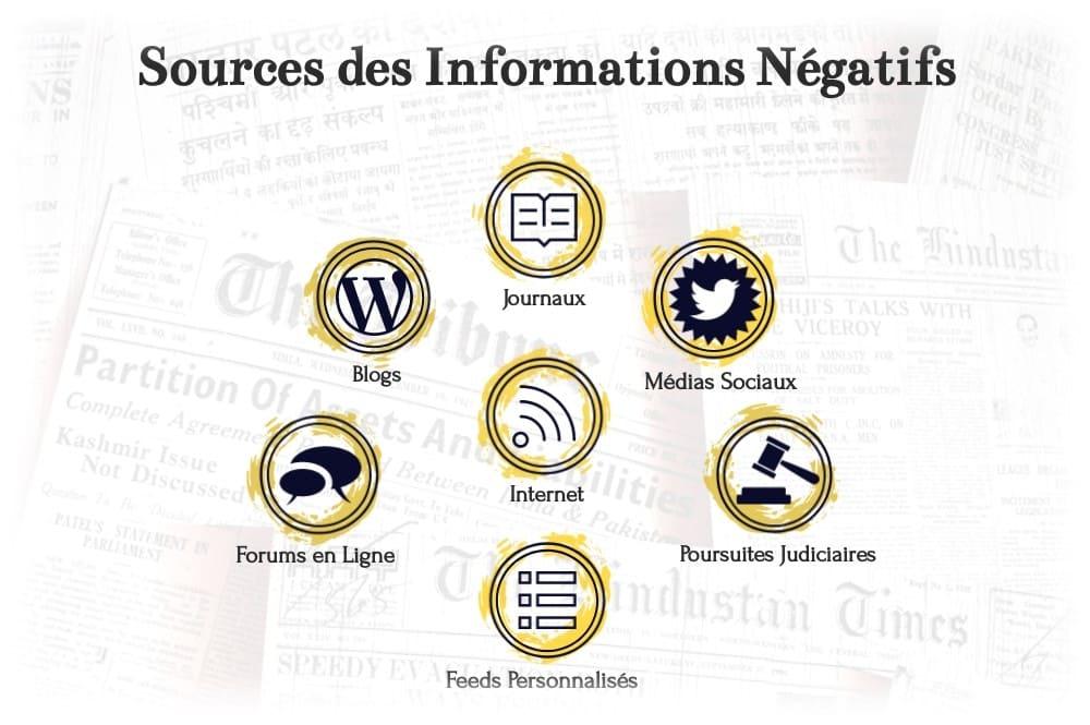 Informations négatives et sources médiatiques