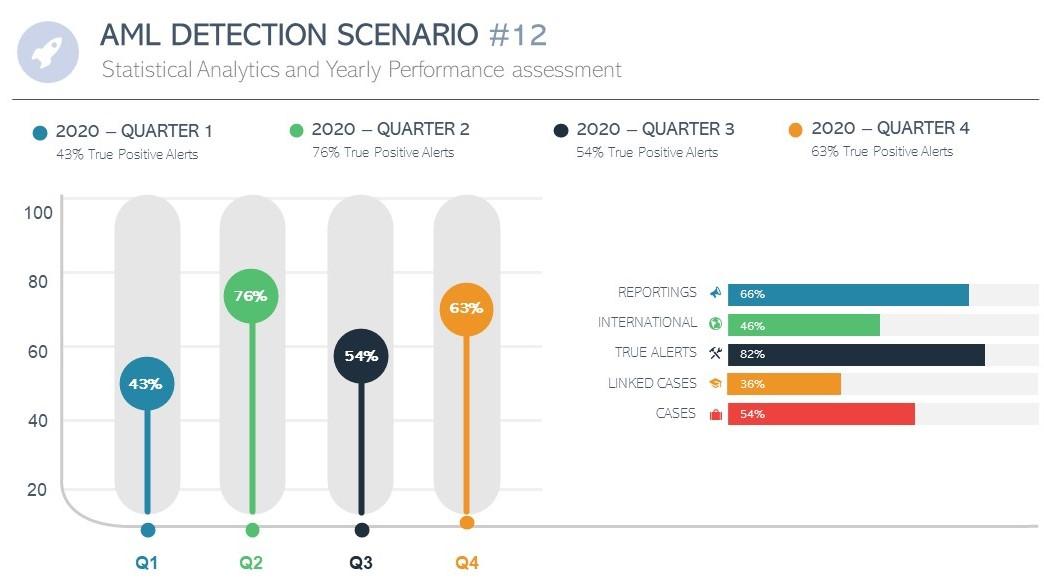 financial detection scenario revision
