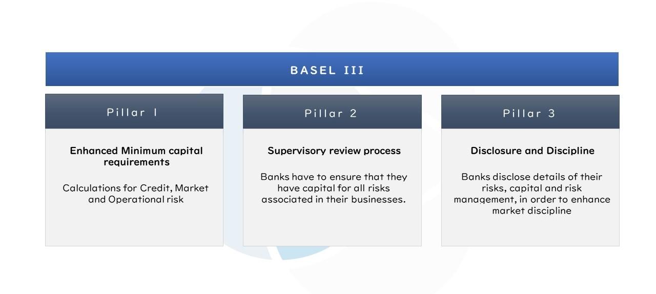Basel 3 EU Principles -  Pillars