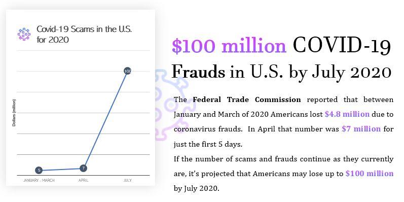 Coronavirus scams in the US in 2020