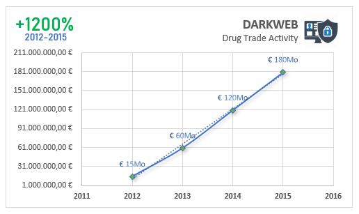 Dark web drug activity trends in 2015