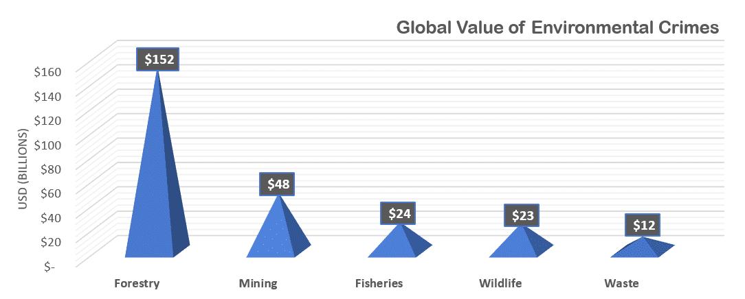 Environmental Crimes Global Value