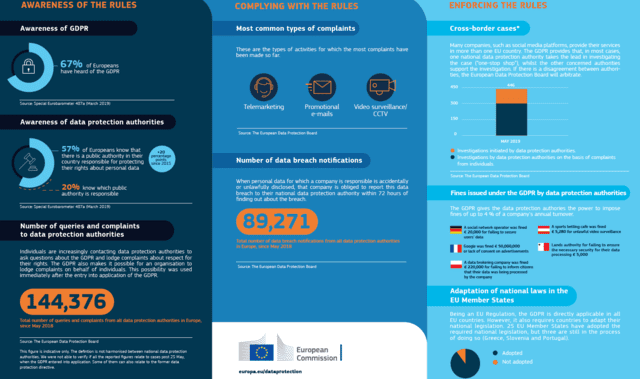 HappyBirthday GDPR factsheet