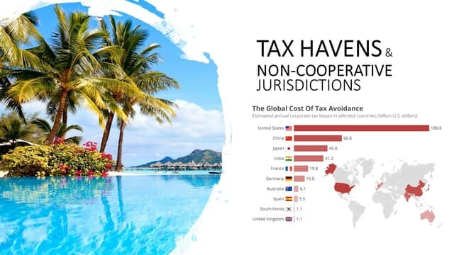 List of Tax Havens by tax avoidance amount