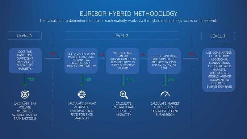 How Euribor Hybrid Methodology calculation works?