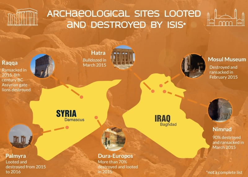 Archaeological Sites Looted and Destroyed by ISIS