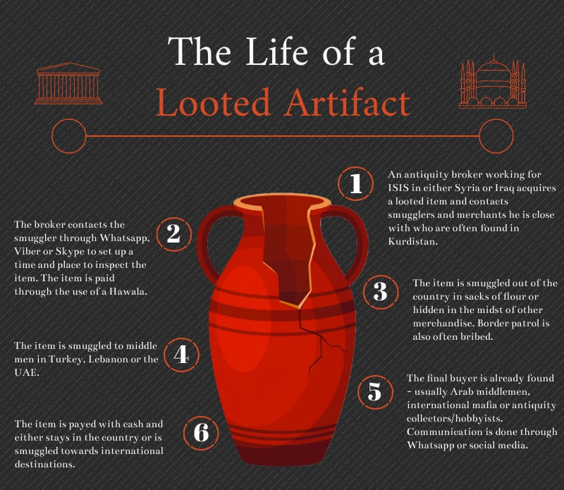 The Life of a Looted Artifact