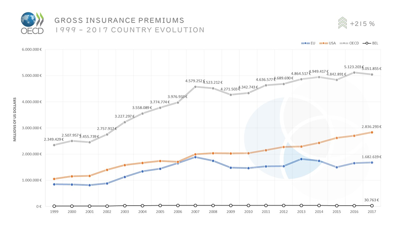OECD Gross Premiums Country Evolution