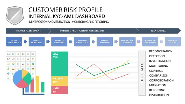 Banking Reg Tech Compliance KYC AML