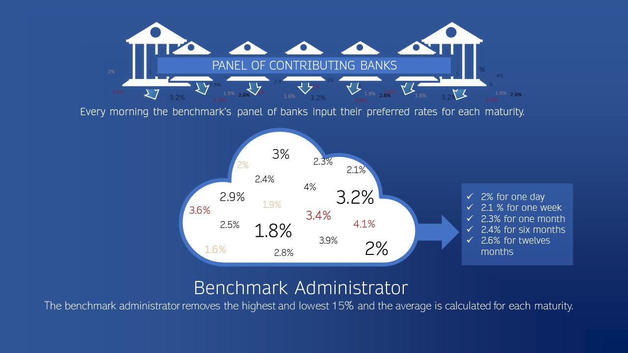 What is a benchmark rates administrator?