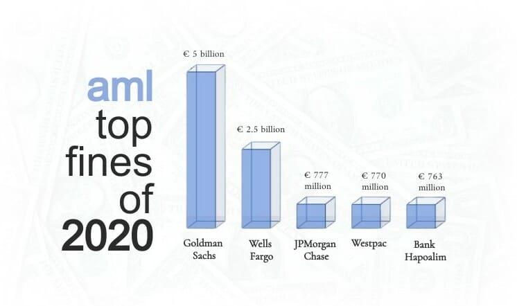 Top 5 AML fines of 2020