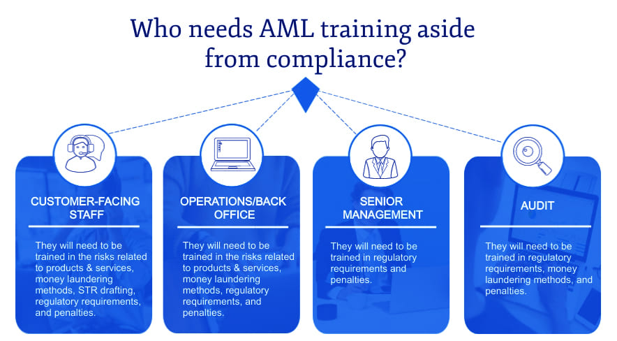 Who needs AML training in a bank