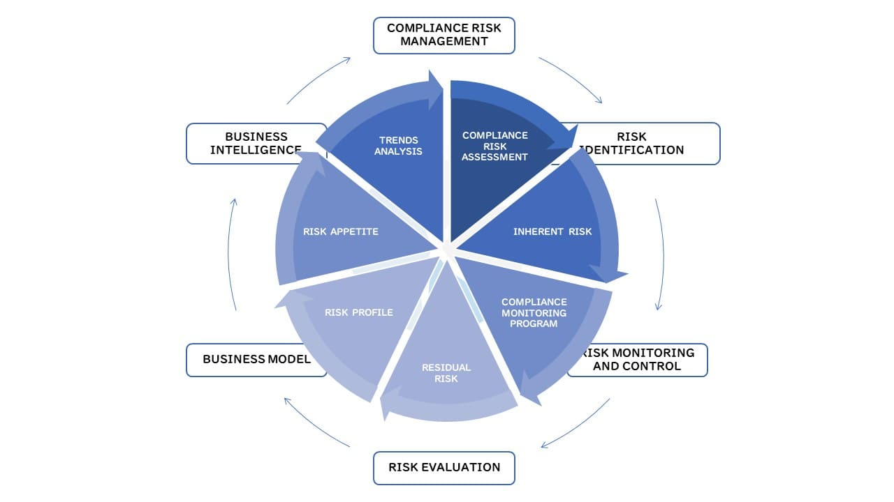 Compliance Risk Management Visualisatie