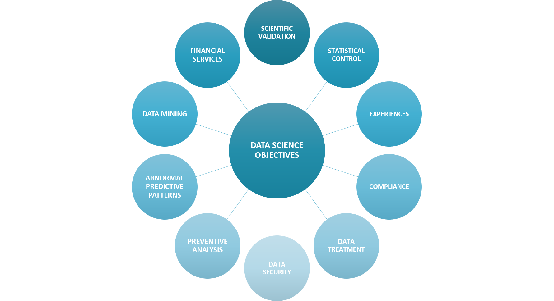 Data-Science-Objectives-introduction