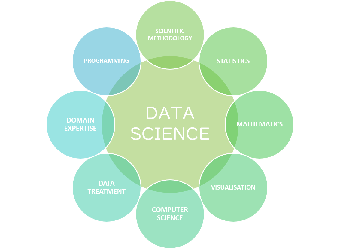 Data-Science-Introduction