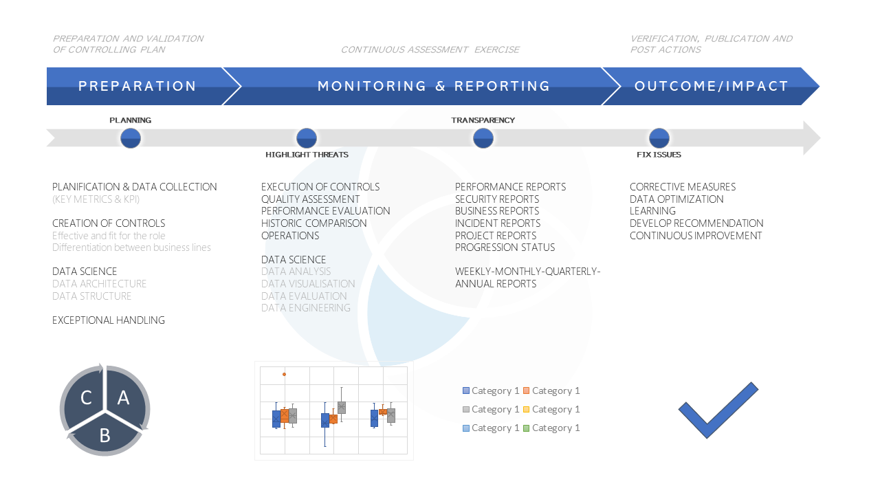 Business Monitoring and Reporting chart