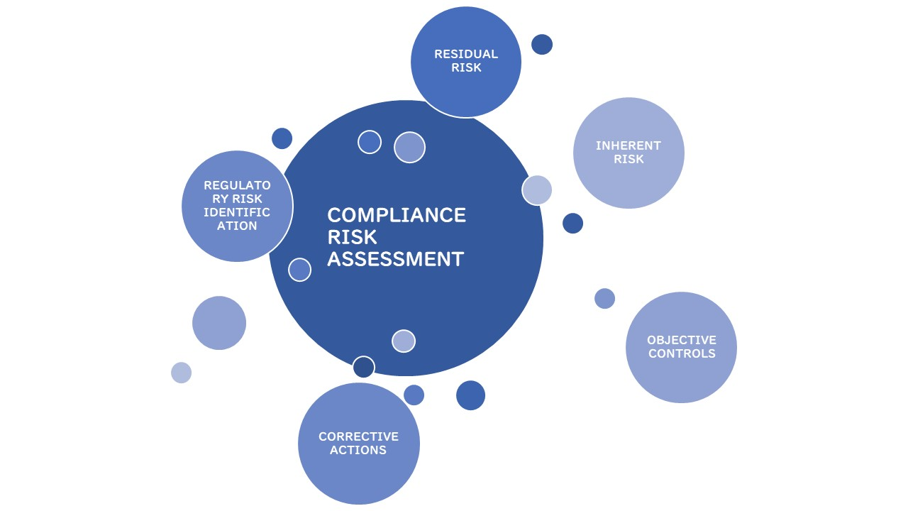 Wat is Compliance Risk Assessment - CRA?