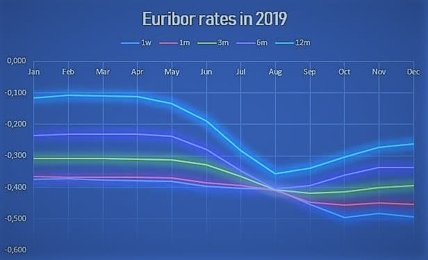 Euribor money market rates - monthly