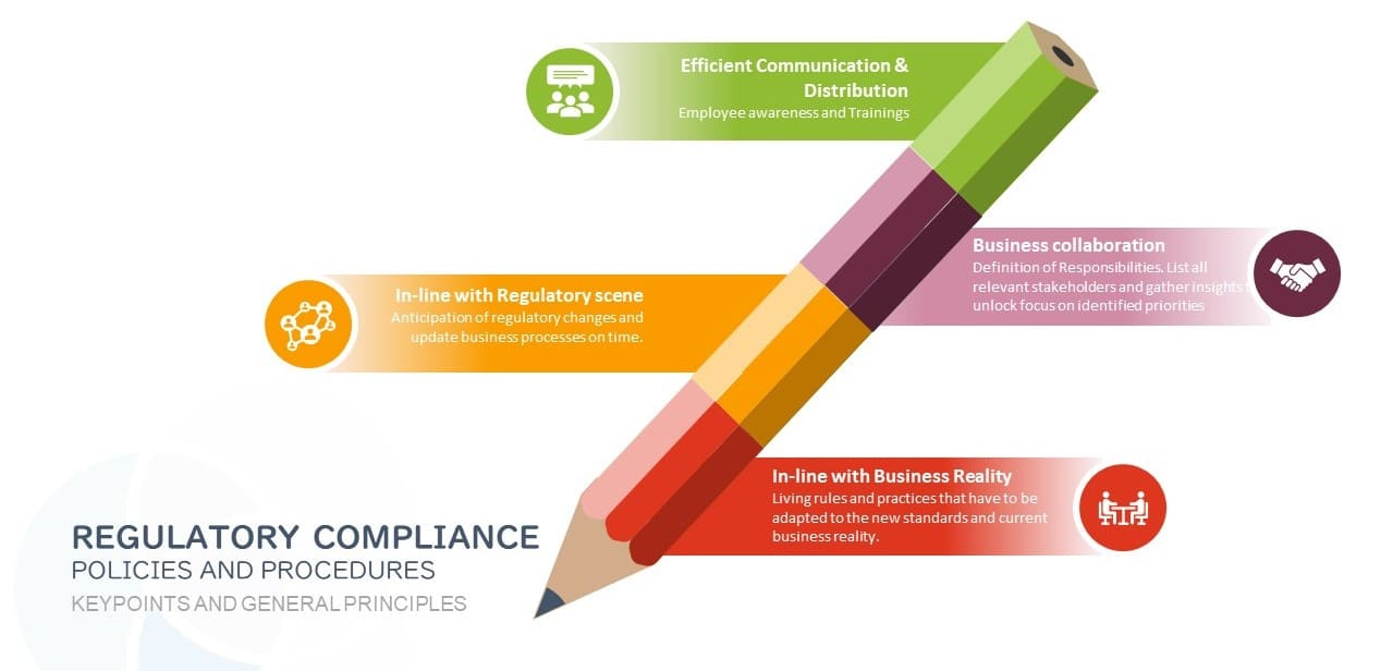 Business Compliance Policies and Procedures