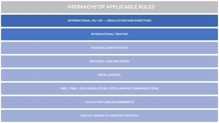 Regulatory Watch Hierarchy of Norms Principle