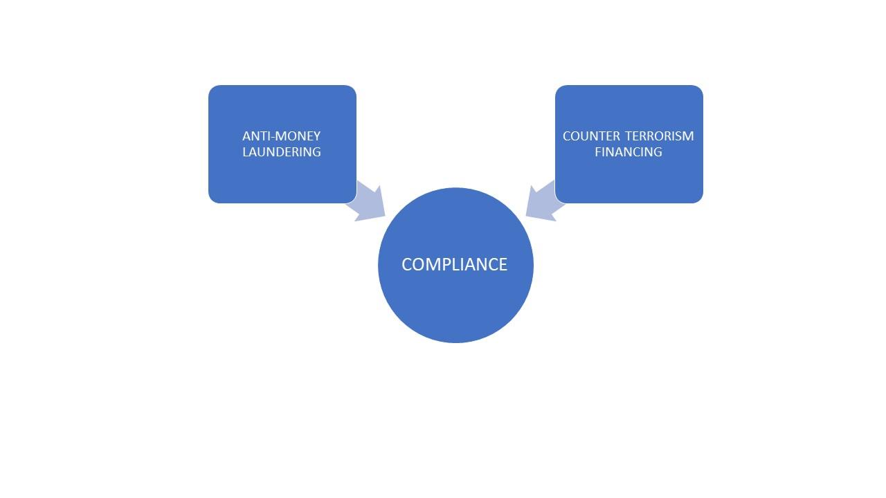 AML-KYC-CFT-Compliance
